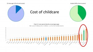 Stats on the comparative cost of childcare in Ireland for single parent family (Source: Start Strong)