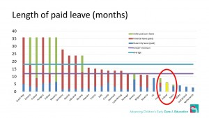 Stats on the length of paid maternity leave across Europe (Source: Start Strong)