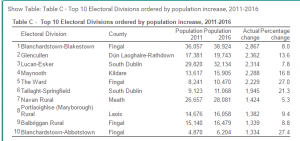 Table of Top-Ten fastest growing Electoral Districts in the country
